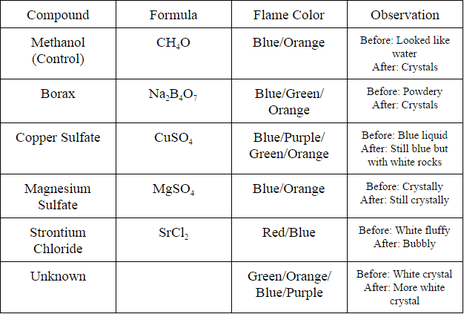 Flame tests atomic emission and electron energy